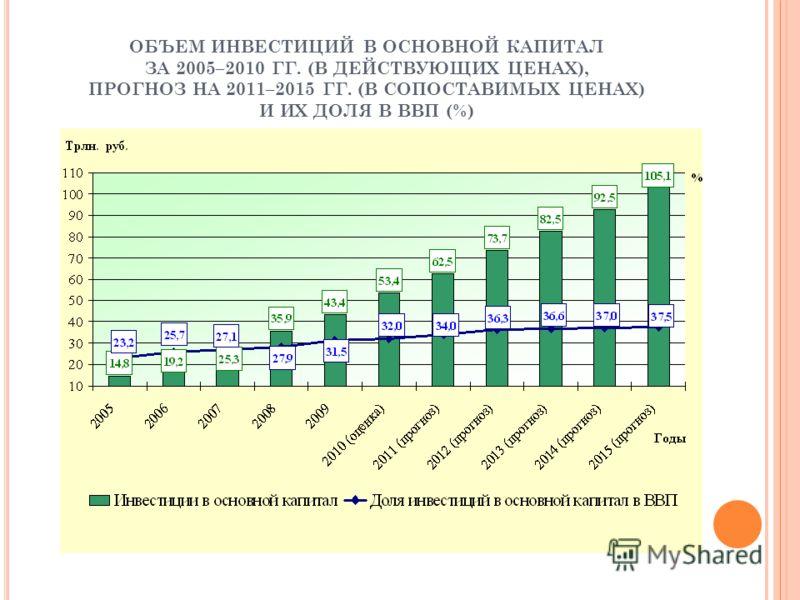 ОБЪЕМ ИНВЕСТИЦИЙ В ОСНОВНОЙ КАПИТАЛ ЗА 2005–2010 ГГ. (В ДЕЙСТВУЮЩИХ ЦЕНАХ), ПРОГНОЗ НА 2011–2015 ГГ. (В СОПОСТАВИМЫХ ЦЕНАХ) И ИХ ДОЛЯ В ВВП (%)