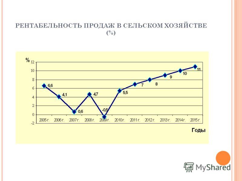 РЕНТАБЕЛЬНОСТЬ ПРОДАЖ В СЕЛЬСКОМ ХОЗЯЙСТВЕ (%)
