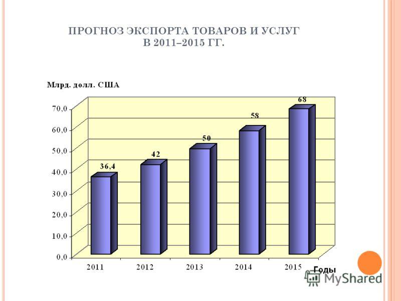 ПРОГНОЗ ЭКСПОРТА ТОВАРОВ И УСЛУГ В 2011–2015 ГГ.