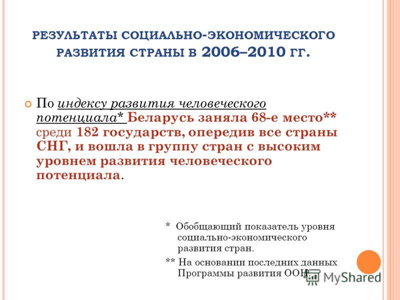 По индексу развития человеческого потенциала* Беларусь заняла 68-е место** среди 182 государств, опередив все страны СНГ, и вошла в группу стран с высоким уровнем развития человеческого потенциала. * Обобщающий показатель уровня социально-экономическ