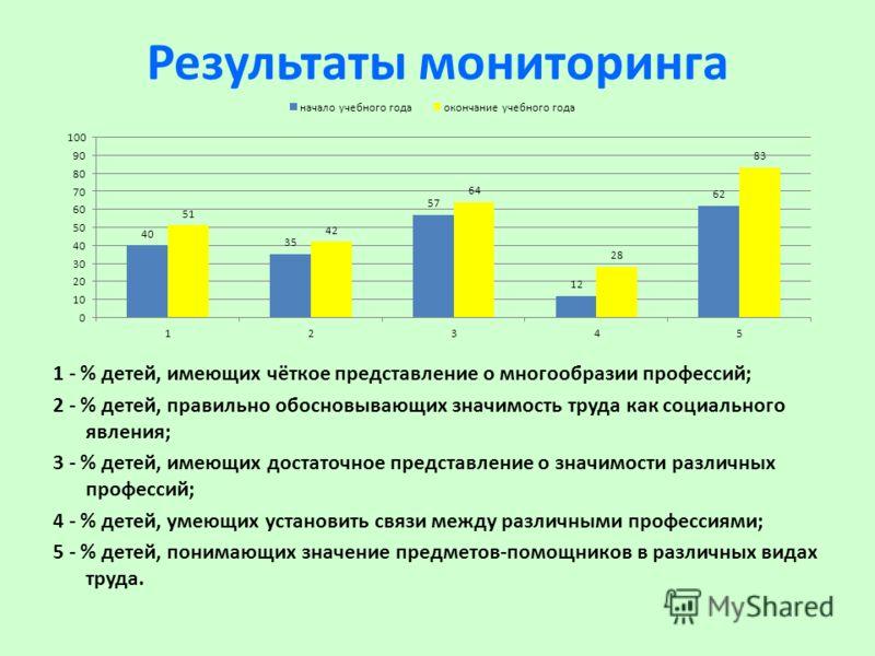 Результаты мониторинга 1 - % детей, имеющих чёткое представление о многообразии профессий; 2 - % детей, правильно обосновывающих значимость труда как социального явления; 3 - % детей, имеющих достаточное представление о значимости различных профессий