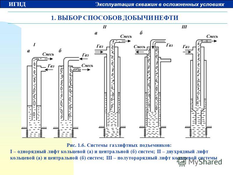 ИГНД Э ксплуатация скважин в осложненных условиях 1. ВЫБОР СПОСОБОВ ДОБЫЧИ НЕФТИ Рис. 1.6. Системы газлифтных подъемников: I – однорядный лифт кольцевой (а) и центральной (б) систем; II – двухрядный лифт кольцевой (а) и центральной (б) систем; III –