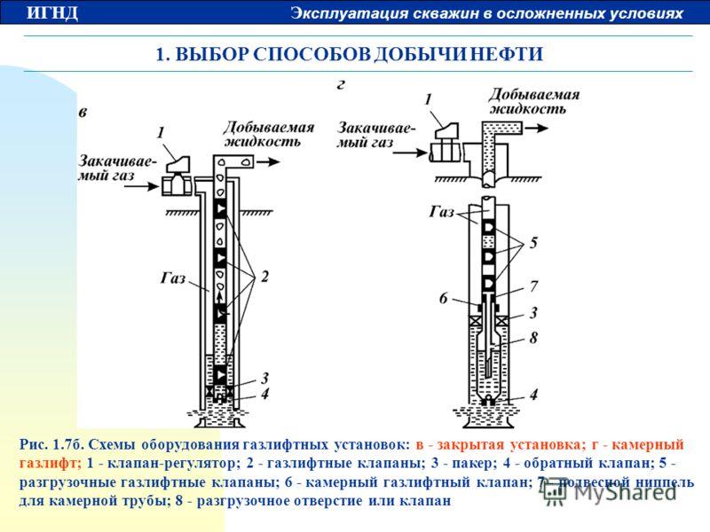 ИГНД Э ксплуатация скважин в осложненных условиях 1. ВЫБОР СПОСОБОВ ДОБЫЧИ НЕФТИ Рис. 1.7б. Схемы оборудования газлифтных установок: в - закрытая установка; г - камерный газлифт; 1 - клапан-регулятор; 2 - газлифтные клапаны; 3 - пакер; 4 - обратный к