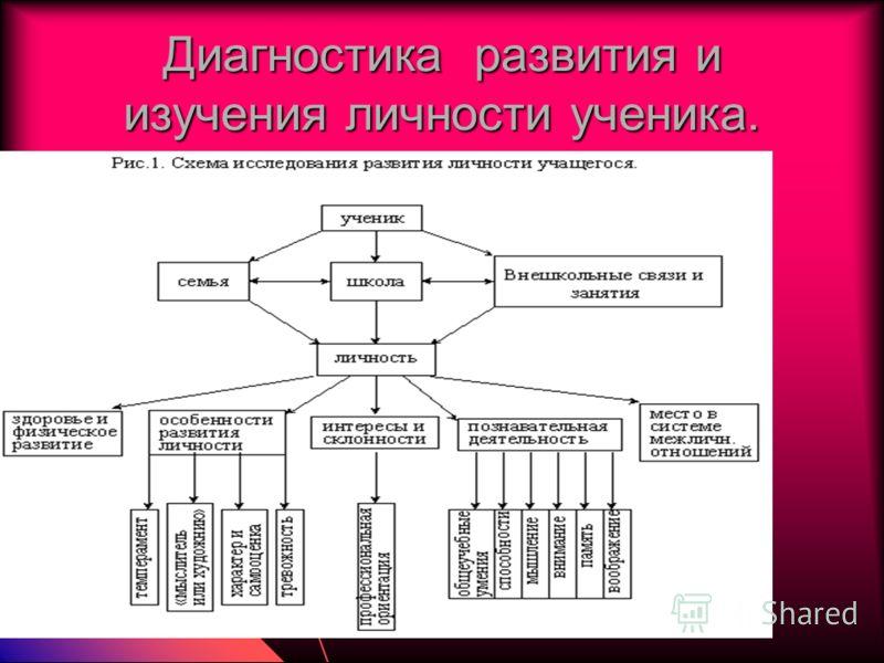 Диагностика развития и изучения личности ученика.