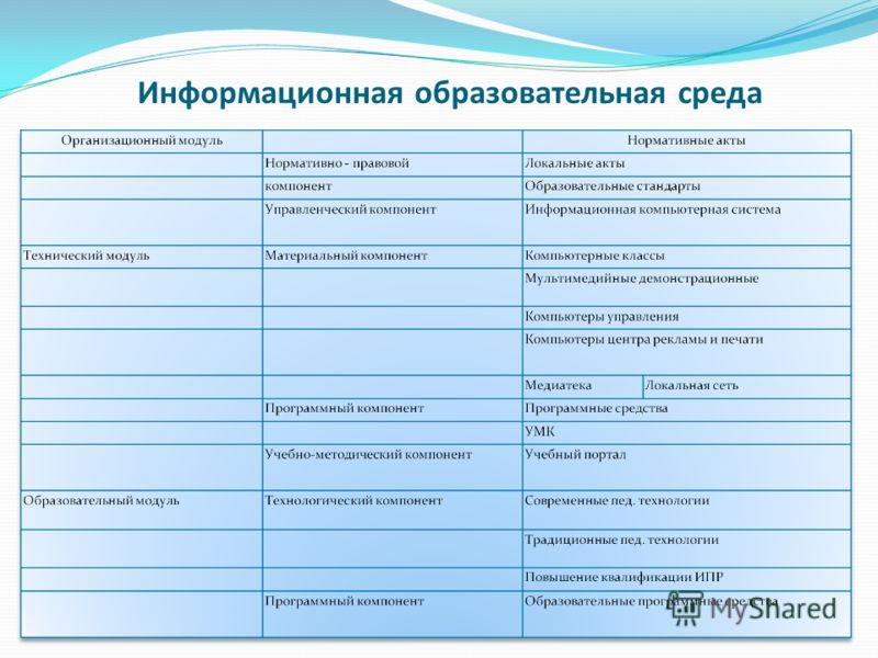 Информационная образовательная среда