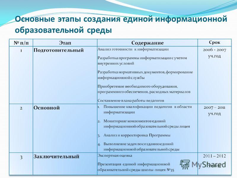 Основные этапы создания единой информационной образовательной среды