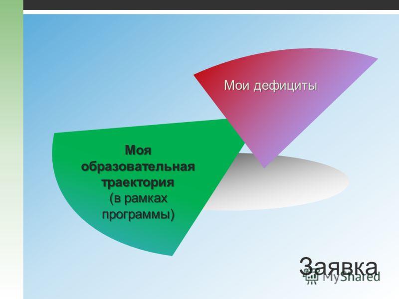 Мои дефициты Моя образовательная траектория (в рамках программы) Заявка