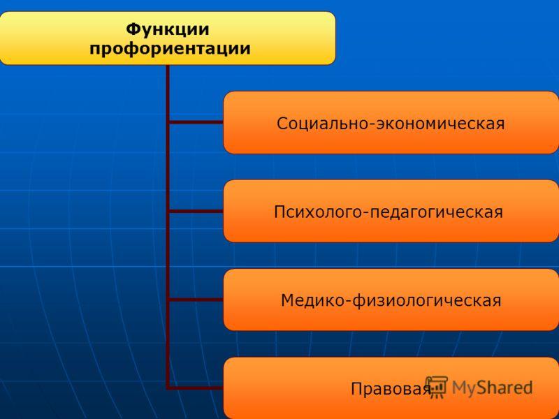 Функции профориентации Социально- экономическая Психолого- педагогическая Медико- физиологическая Правовая