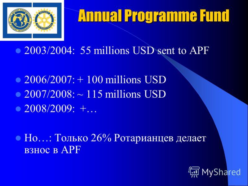 Annual Programme Fund 2003/2004: 55 millions USD sent to APF 2006/2007: + 100 millions USD 2007/2008: ~ 115 millions USD 2008/2009: +… Ho…: Только 26% Ротарианцев делает взнос в APF