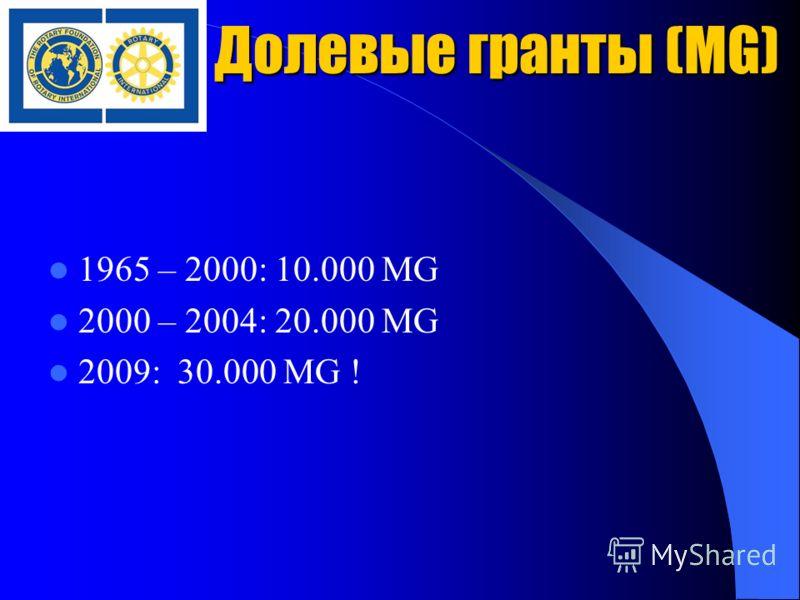 Долевые гранты (MG) 1965 – 2000: 10.000 MG 2000 – 2004: 20.000 MG 2009: 30.000 MG !