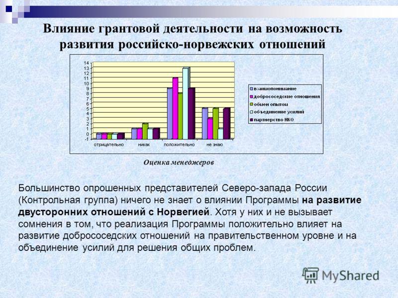 Влияние грантовой деятельности на возможность развития российско-норвежских отношений Большинство опрошенных представителей Северо-запада России (Контрольная группа) ничего не знает о влиянии Программы на развитие двусторонних отношений с Норвегией.