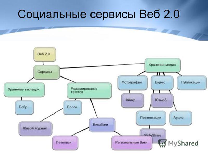 Социальные сервисы Веб 2.0
