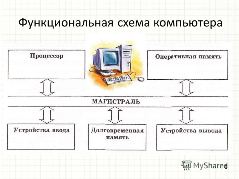 Функциональная схема компьютера 6