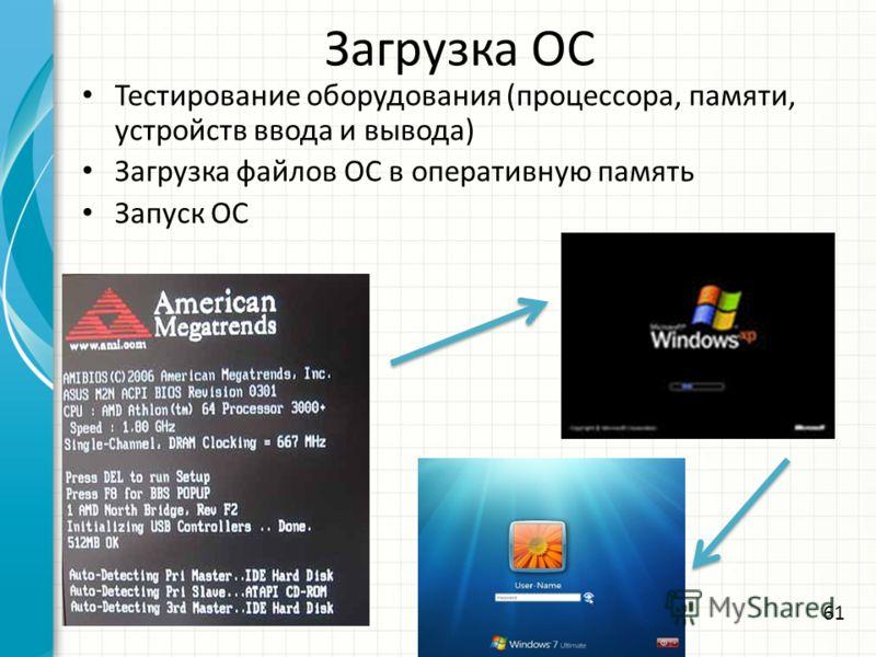 Загрузка ОС Тестирование оборудования (процессора, памяти, устройств ввода и вывода) Загрузка файлов ОС в оперативную память Запуск ОС 61
