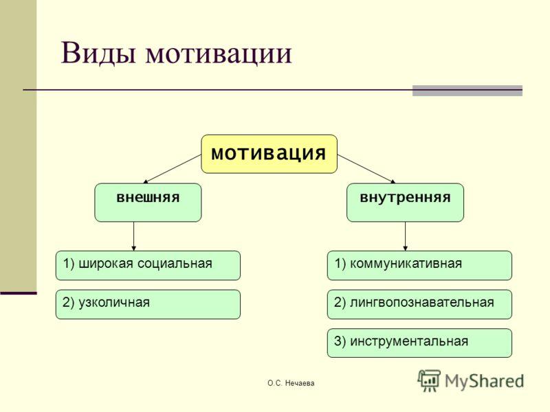 О.С. Нечаева Виды мотивации