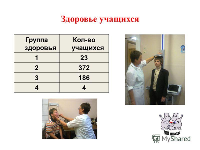 Здоровье учащихся Группа здоровья Кол-во учащихся 123 2372 3186 44