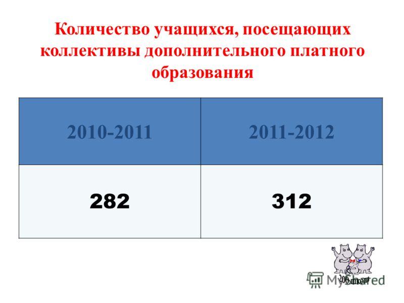Количество учащихся, посещающих коллективы дополнительного платного образования 2010-20112011-2012 282312