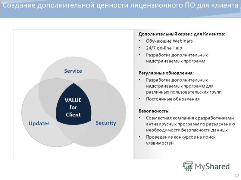 10 Создание дополнительной ценности лицензионного ПО для клиента Updates Security Service VALUE for Client Дополнительный сервис для Клиентов: Обучающие Webinars 24/7 on-line Help Разработка дополнительных надстраиваемых программ Регулярные обновлени