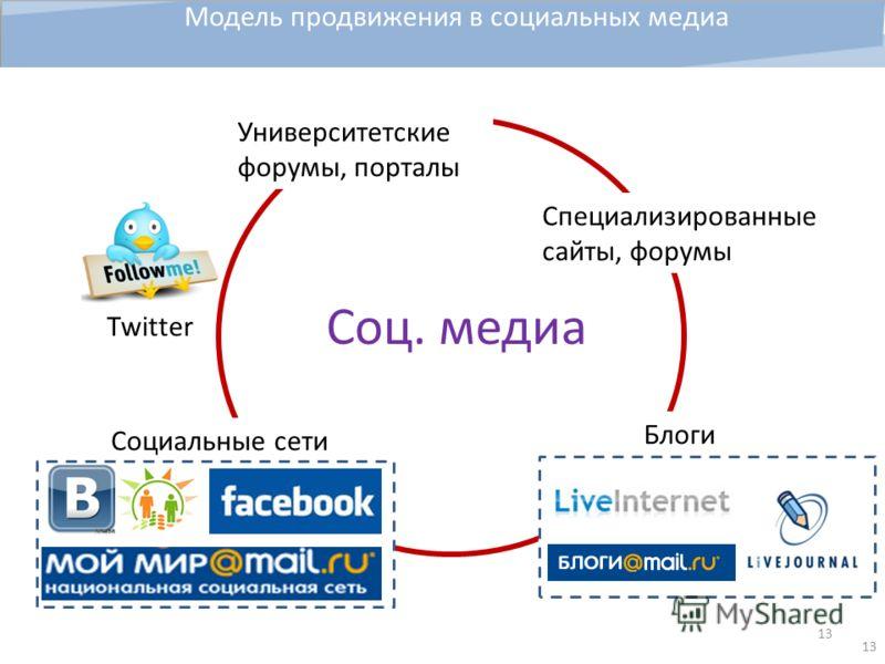 13 Социальные сети Модель продвижения в социальных медиа Блоги Twitter Соц. медиа Университетские форумы, порталы Специализированные сайты, форумы