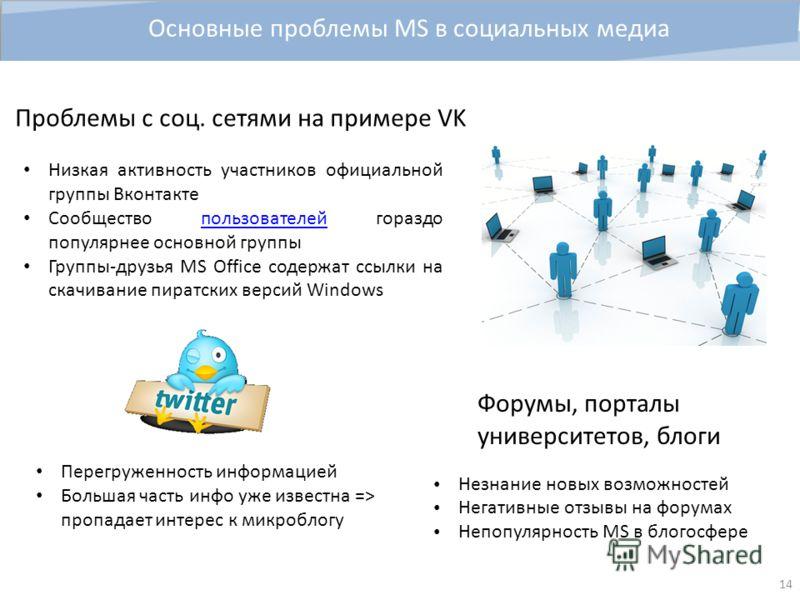 14 Низкая активность участников официальной группы Вконтакте Сообщество пользователей гораздо популярнее основной группыпользователей Группы-друзья MS Office содержат ссылки на скачивание пиратских версий Windows Проблемы с соц. сетями на примере VK