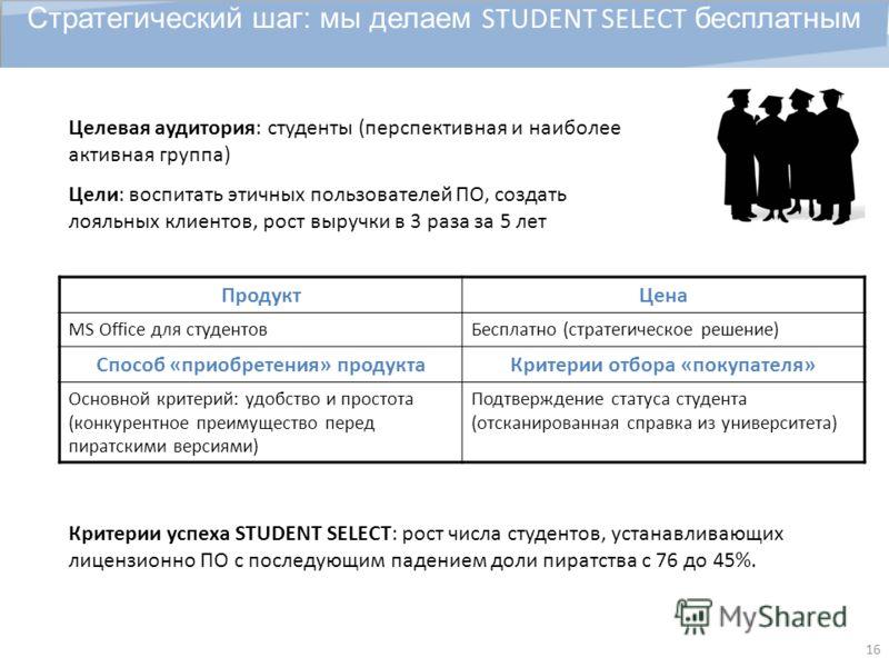 16 Стратегический шаг: мы делаем STUDENT SELECT бесплатным Целевая аудитория: студенты (перспективная и наиболее активная группа) Цели: воспитать этичных пользователей ПО, создать лояльных клиентов, рост выручки в 3 раза за 5 лет Критерии успеха STUD