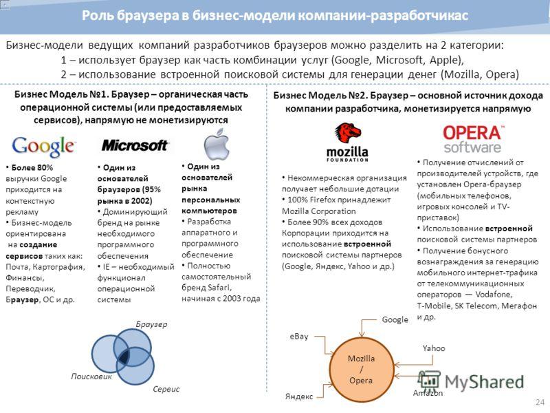 Бизнес-модели ведущих компаний разработчиков браузеров можно разделить на 2 категории: 1 – использует браузер как часть комбинации услуг (Google, Microsoft, Apple), 2 – использование встроенной поисковой системы для генерации денег (Mozilla, Opera) Р