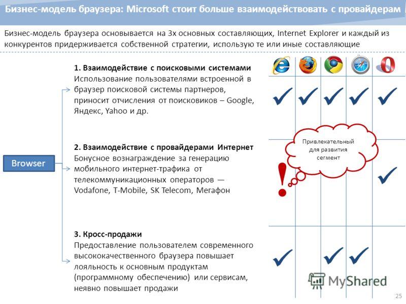 25 Бизнес-модель браузера: Microsoft стоит больше взаимодействовать с провайдерам Бизнес-модель браузера основывается на 3х основных составляющих, Internet Explorer и каждый из конкурентов придерживается собственной стратегии, использую те или иные с