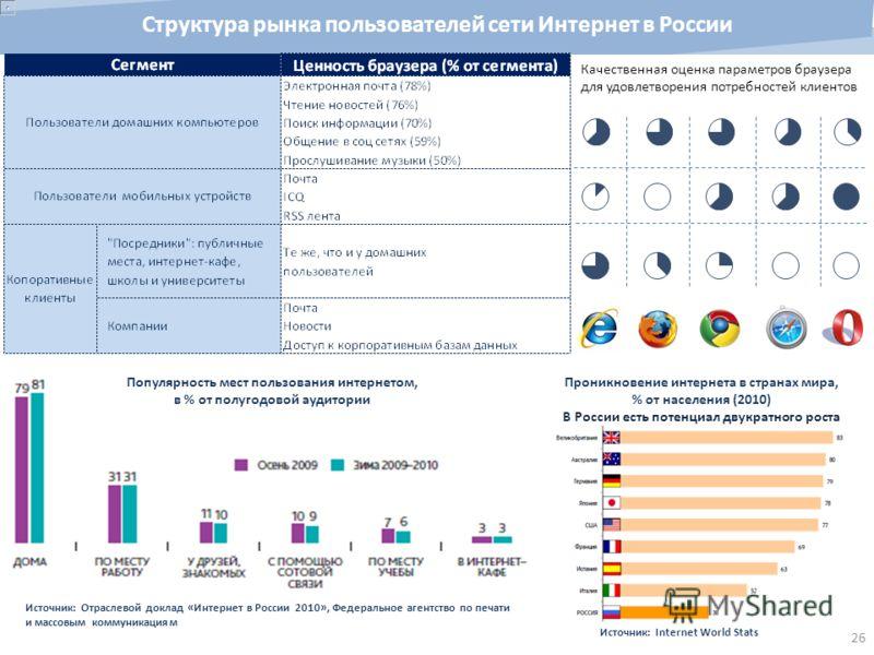 26 Структура рынка пользователей сети Интернет в России Популярность мест пользования интернетом, в % от полугодовой аудитории Проникновение интернета в странах мира, % от населения (2010) В России есть потенциал двукратного роста Источник: Internet