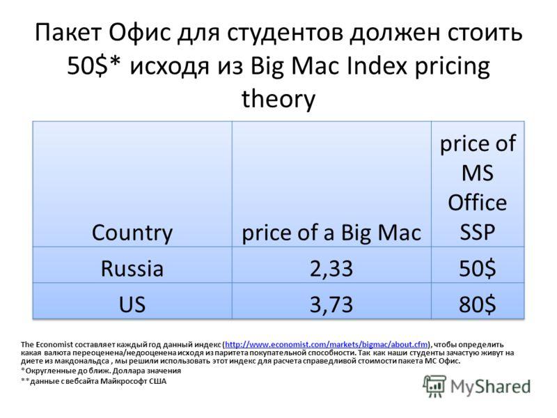 Пакет Офис для студентов должен стоить 50$* исходя из Big Mac Index pricing theory The Economist составляет каждый год данный индекс (http://www.economist.com/markets/bigmac/about.cfm), чтобы определить какая валюта переоценена/недооценена исходя из