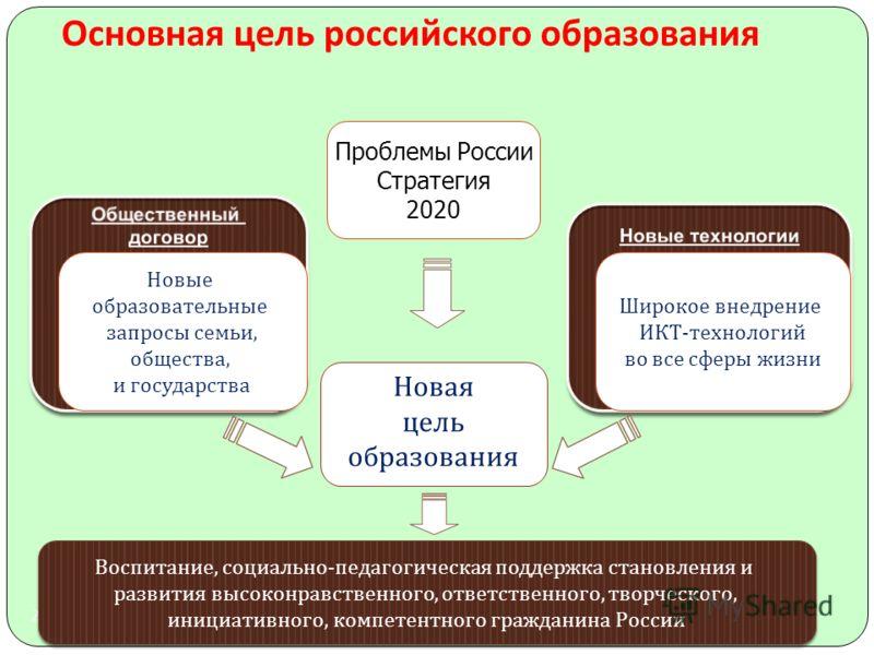 2 Основная цель российского образования Новая цель образования Новые образовательные запросы семьи, общества, и государства Широкое внедрение ИКТ - технологий во все сферы жизни Проблемы России Стратегия 2020 Воспитание, социально - педагогическая по