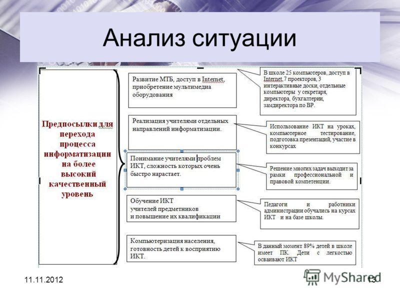 Анализ ситуации 11.11.201213