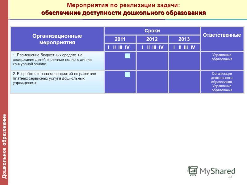 28 Организационные мероприятия Сроки Ответственные 201120122013 I II III IV 1. Размещение бюджетных средств на содержание детей в режиме полного дня на конкурсной основе Управление образования 2. Разработка плана мероприятий по развитию платных серви