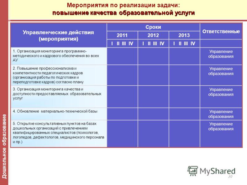 30 Управленческие действия (мероприятия) Сроки Ответственные 201120122013 I II III IV 1. Организация мониторинга программно- методического и кадрового обеспечения во всех АУ Управление образования 2. Повышение профессионализма и компетентности педаго