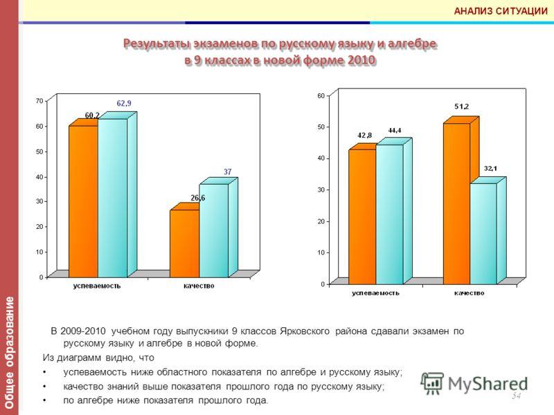 Результаты экзаменов по русскому языку и алгебре в 9 классах в новой форме 2010 54 В 2009-2010 учебном году выпускники 9 классов Ярковского района сдавали экзамен по русскому языку и алгебре в новой форме. Из диаграмм видно, что успеваемость ниже обл