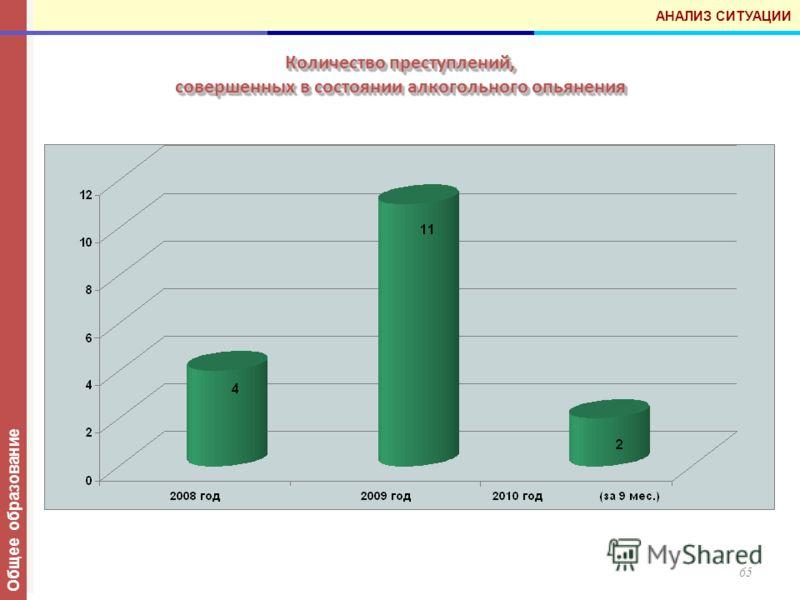 Количество преступлений, совершенных в состоянии алкогольного опьянения 65 Общее образование АНАЛИЗ СИТУАЦИИ