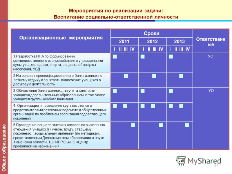 Организационные мероприятия Сроки Ответственн ые 201120122013 I II III IV 1.Разработка НПА по формированию межведомственного взаимодействия с учреждениями культуры, молодежи, спорта, социальной защиты населения, УВД УО 2.На основе персонифицированног