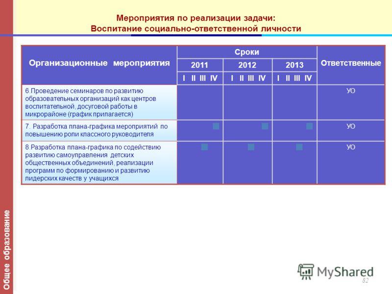 Организационные мероприятия Сроки Ответственные 201120122013 I II III IV 6.Проведение семинаров по развитию образовательных организаций как центров воспитательной, досуговой работы в микрорайоне (график прилагается) УО 7. Разработка плана-графика мер
