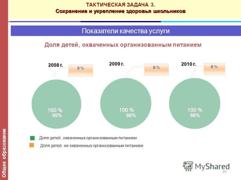 90 Показатели качества услуги 2010 г. 95% 98% 98% 95% 98% 98% Доля детей, охваченных организованным питанием 2008 г. 2008 г. 2009 г. Доля детей, охваченных организованным питанием Доля детей, не охваченных организованным питанием 100 % 0 % ТАКТИЧЕСКА