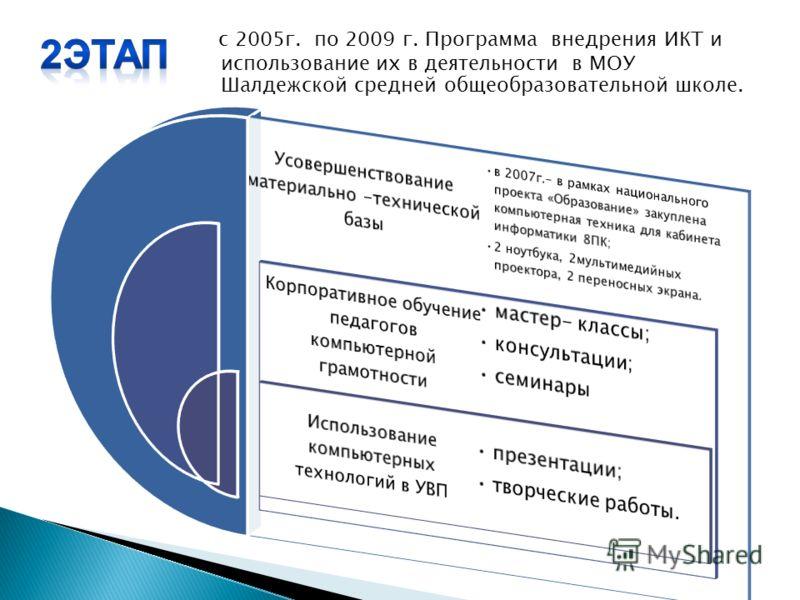 с 2005г. по 2009 г. Программа внедрения ИКТ и использование их в деятельности в МОУ Шалдежской средней общеобразовательной школе.