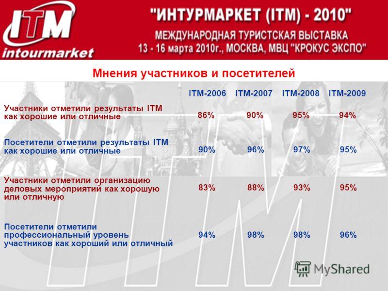 Мнения участников и посетителей Участники отметили результаты ITM как хорошие или отличные Посетители отметили результаты ITM как хорошие или отличные Участники отметили организацию деловых мероприятий как хорошую или отличную Посетители отметили про
