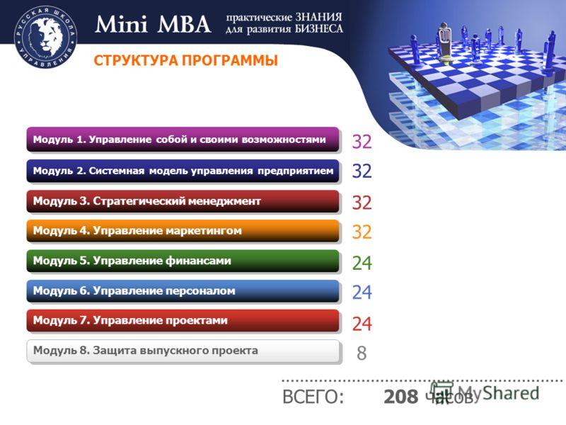 32 ВСЕГО: 208 часов СТРУКТУРА ПРОГРАММЫ Модуль 1. Управление собой и своими возможностями Модуль 2. Системная модель управления предприятием Модуль 3. Стратегический менеджмент Модуль 4. Управление маркетингом Модуль 5. Управление финансами Модуль 6.