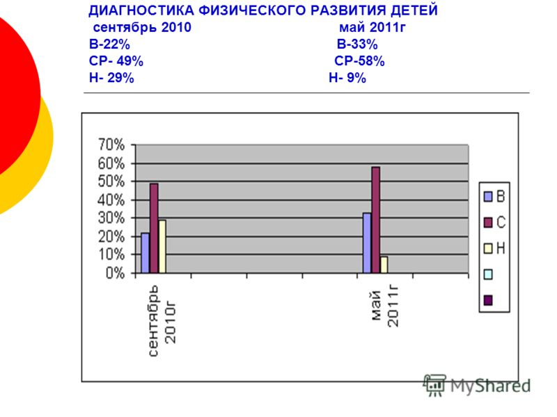 ДИАГНОСТИКА ФИЗИЧЕСКОГО РАЗВИТИЯ ДЕТЕЙ сентябрь 2010 май 2011г В-22% В-33% СР- 49% СР-58% Н- 29% Н- 9%