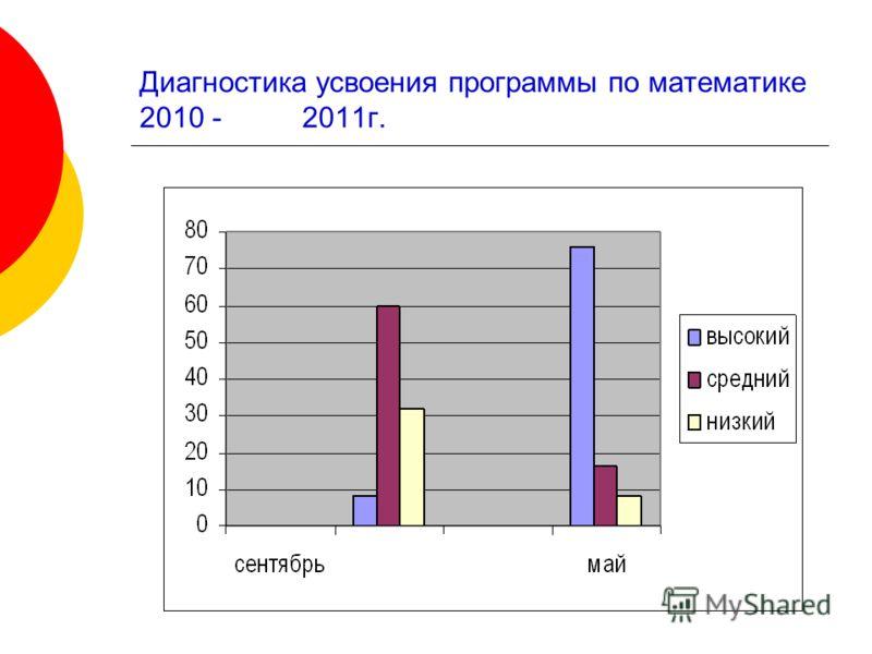 Диагностика усвоения программы по математике 2010 - 2011г.