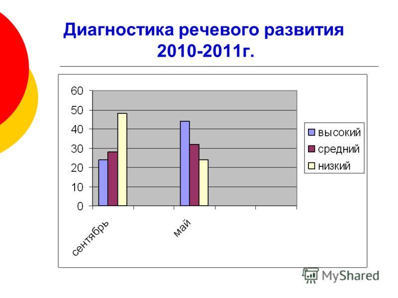 Диагностика речевого развития 2010-2011г.