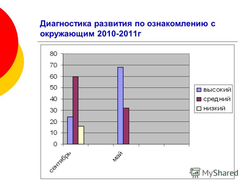 Диагностика развития по ознакомлению с окружающим 2010-2011г