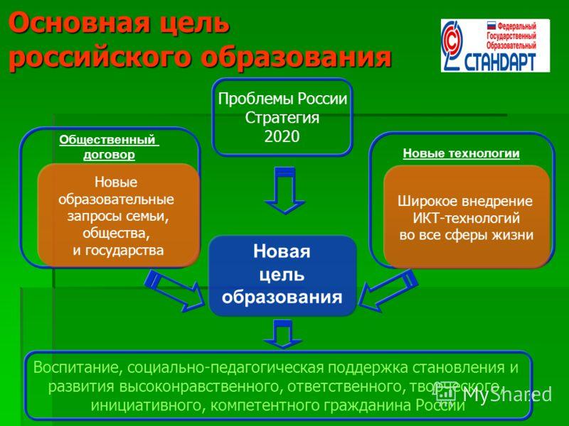 222 Основная цель российского образования Новая цель образования Новые технологии Общественный договор Новые образовательные запросы семьи, общества, и государства Широкое внедрение ИКТ-технологий во все сферы жизни Проблемы России Стратегия 2020 Вос