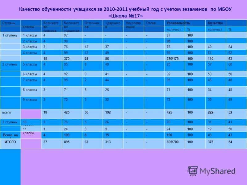 Качество обученности учащихся за 2010-2011 учебный год с учетом экзаменов по МБОУ «Школа 17»