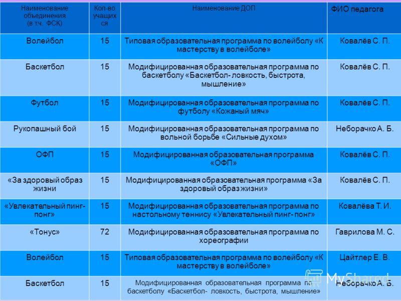 Сведения об объединениях дополнительного образования и доп. образовательных программах (ДОП): Наименование объединения (в т.ч. ФСК) Кол-во учащих ся Наименование ДОП ФИО педагога Волейбол15Типовая образовательная программа по волейболу «К мастерству