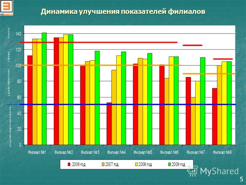Динамика улучшения показателей филиалов 5