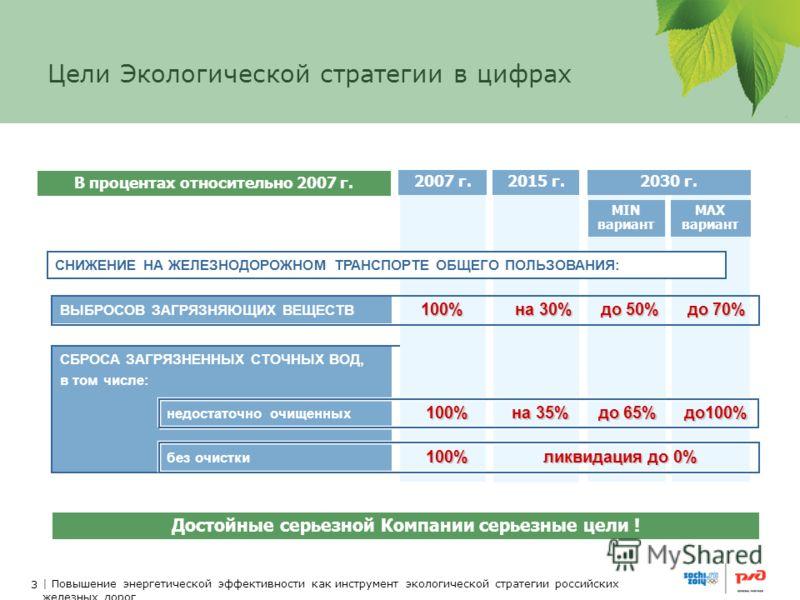 3 | Повышение энергетической эффективности как инструмент экологической стратегии российских железных дорог СБРОСА ЗАГРЯЗНЕННЫХ СТОЧНЫХ ВОД, в том числе: 3 Цели Экологической стратегии в цифрах 2015 г.2007 г. MAX вариант MIN вариант 2030 г. СНИЖЕНИЕ